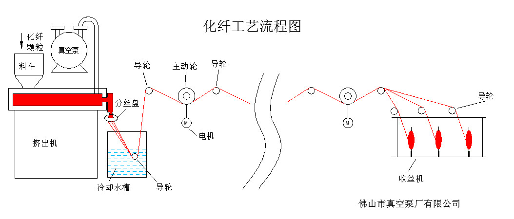 化纤示意图