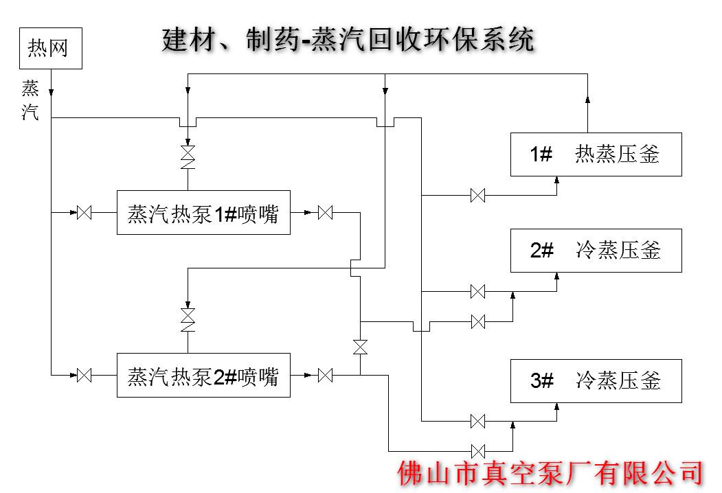 蒸汽回收环保真空系统