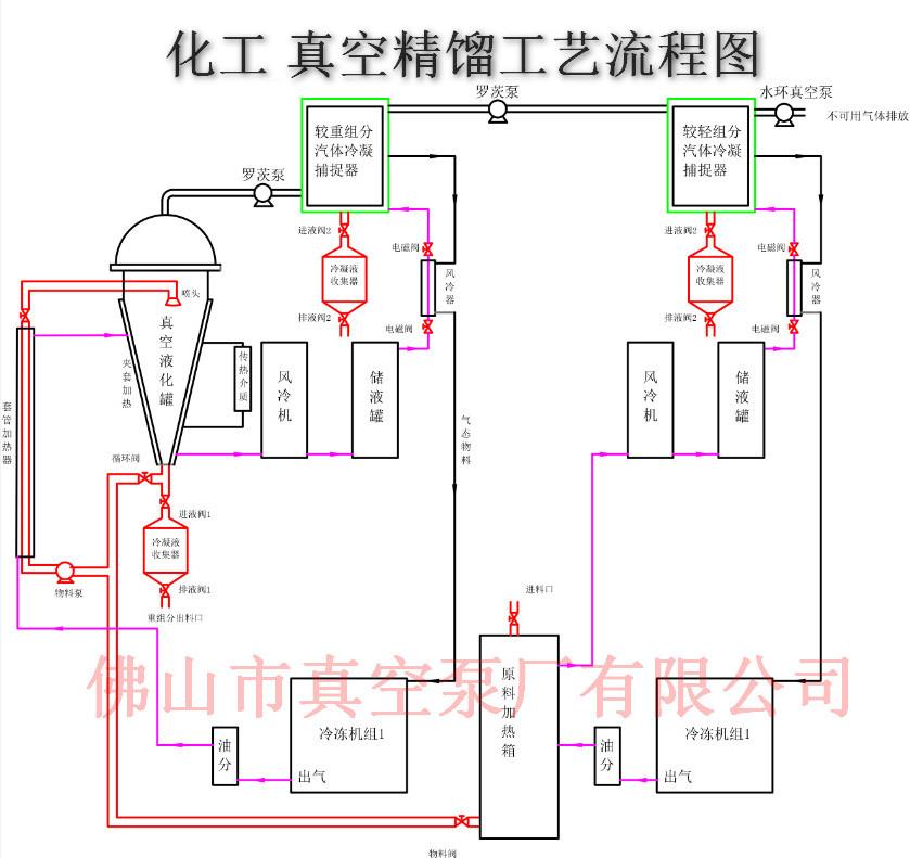 化工真空蒸馏系统