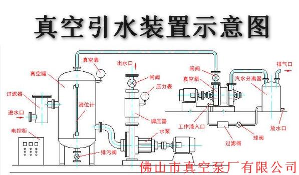 实用新型名称:一种引水装置安全阀门及应用改阀门的引水系统 专利号:ZL 2015 2 0535493.9 简介: 本实用新型公开一种引水装置安全门及应用该阀门的引水系统。引水装置安全阀门,包括内部为腔体结构的罐体、设于罐体上与罐体内腔联通的进气口和排气口,以及设计于罐体内腔的浮动球,所述排气口设置于罐体的顶部;当液体进入罐体是,浮动球随罐体内液面升高而上浮;当浮动球抵顶于排气口的内端时,排气口被封闭。引水系统包括水装置安全阀门、真空泵以及水泵;水泵设有进水管和排水管,排水管外端设有排水口,排水管中部通过第